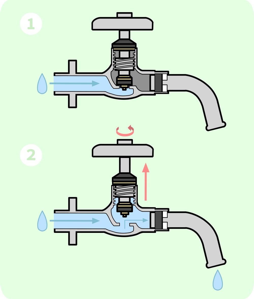 水道の蛇口の仕組み